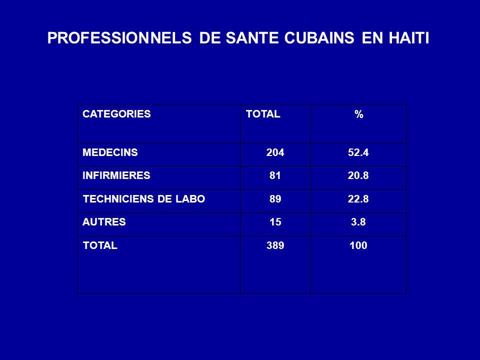 PROFESSIONNELS DE SANTE CUBAINS EN HAITI CATEGORIESTOTAL % MEDECINS20452.4 INFIRMIERES8120.8 TECHNICIENS DE LABO8922.8 AUTRES153.8 TOTAL389100