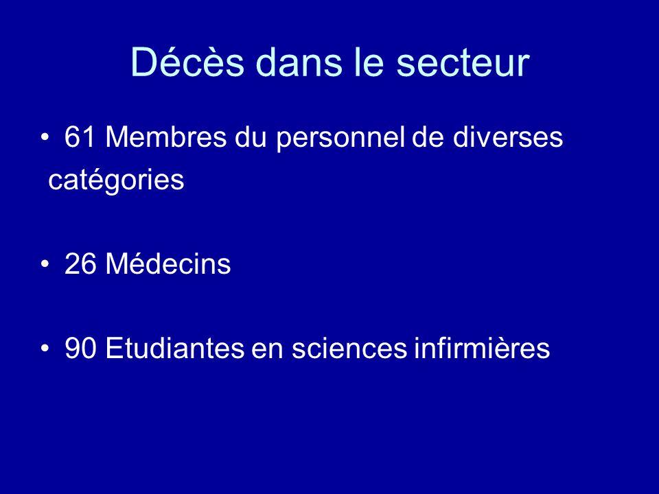 Décès dans le secteur 61 Membres du personnel de diverses catégories 26 Médecins 90 Etudiantes en sciences infirmières