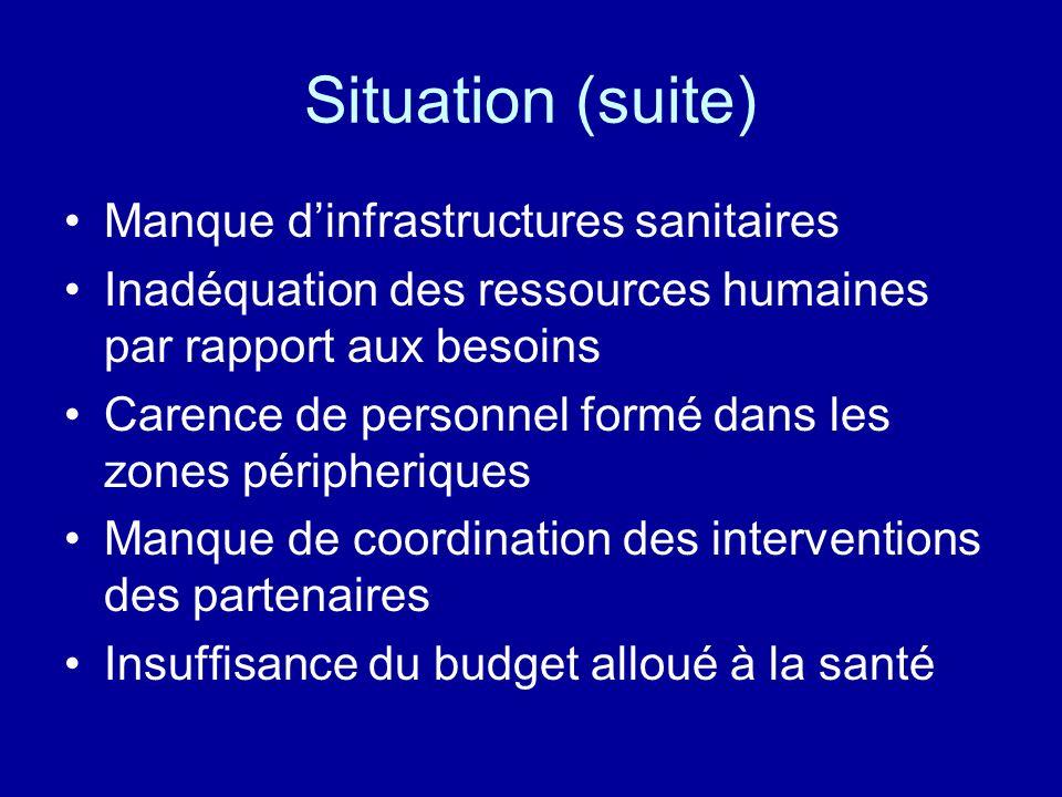 Situation (suite) Manque dinfrastructures sanitaires Inadéquation des ressources humaines par rapport aux besoins Carence de personnel formé dans les