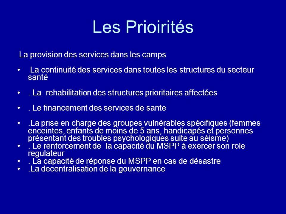 Les Prioirités La provision des services dans les camps La continuité des services dans toutes les structures du secteur santé. La rehabilitation des