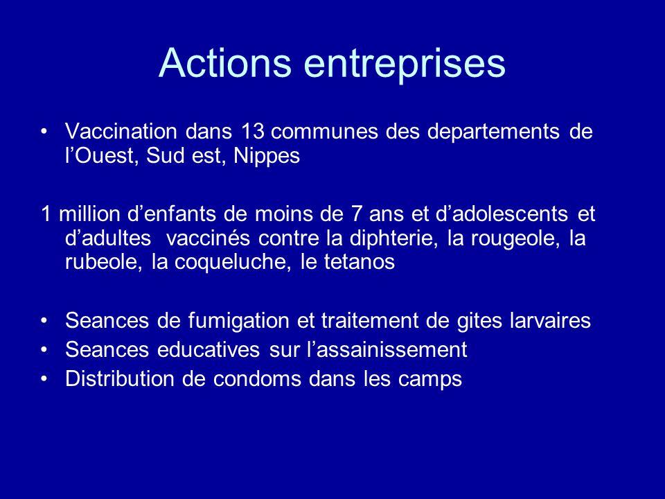 Actions entreprises Vaccination dans 13 communes des departements de lOuest, Sud est, Nippes 1 million denfants de moins de 7 ans et dadolescents et d