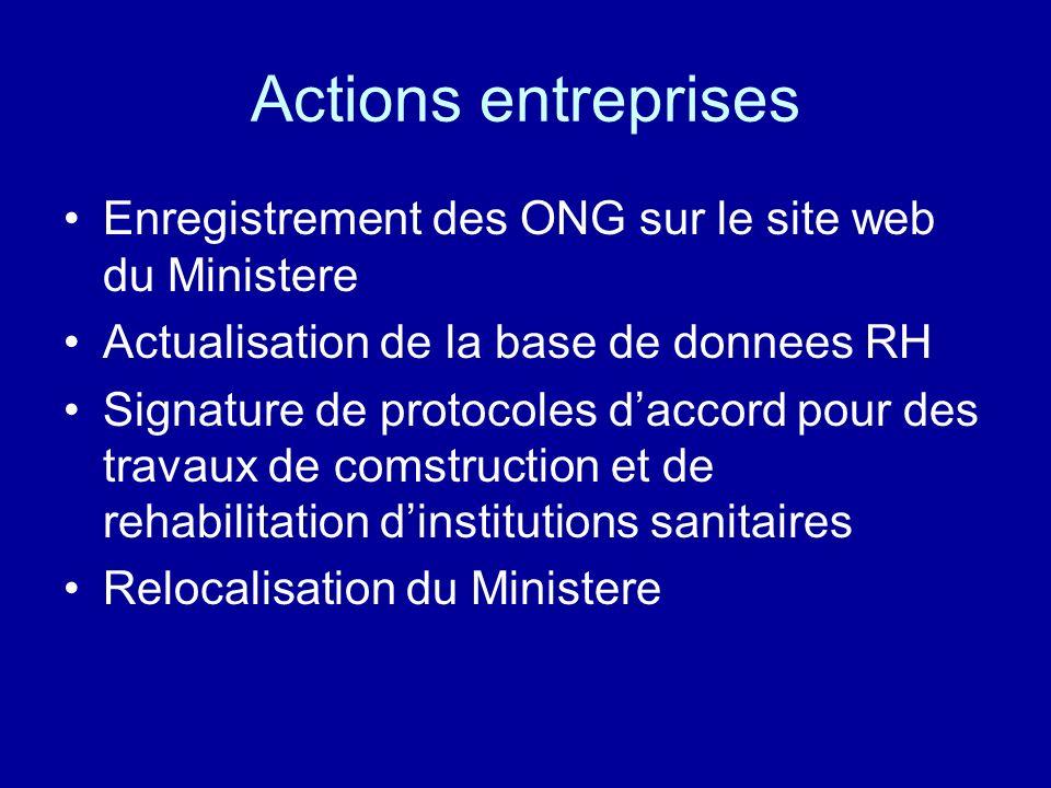 Actions entreprises Enregistrement des ONG sur le site web du Ministere Actualisation de la base de donnees RH Signature de protocoles daccord pour de