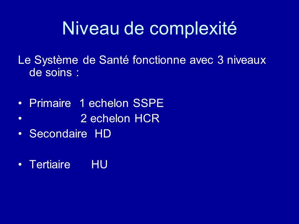 Niveau de complexité Le Système de Santé fonctionne avec 3 niveaux de soins : Primaire 1 echelon SSPE 2 echelon HCR Secondaire HD Tertiaire HU
