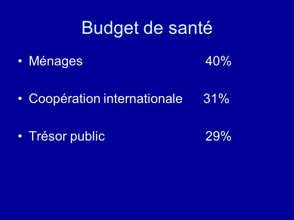 Budget de santé Ménages 40% Coopération internationale 31% Trésor public 29%