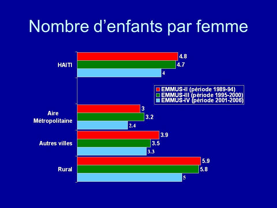 Nombre denfants par femme
