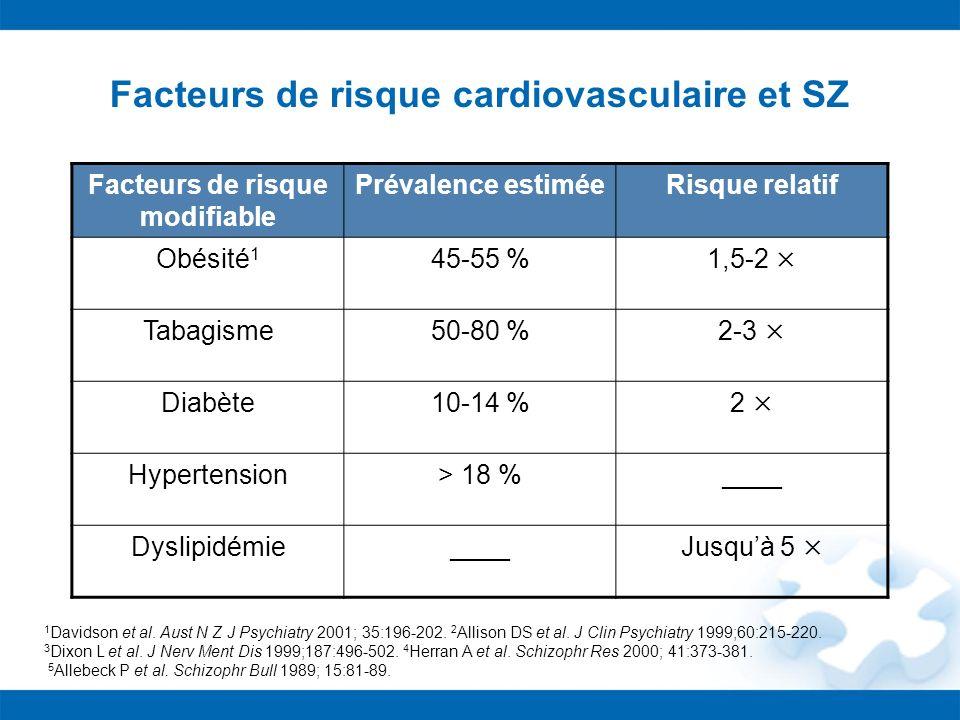 Facteurs de risque cardiovasculaire et SZ Facteurs de risque modifiable Prévalence estiméeRisque relatif Obésité 1 45-55 %1,5-2 × Tabagisme50-80 %2-3
