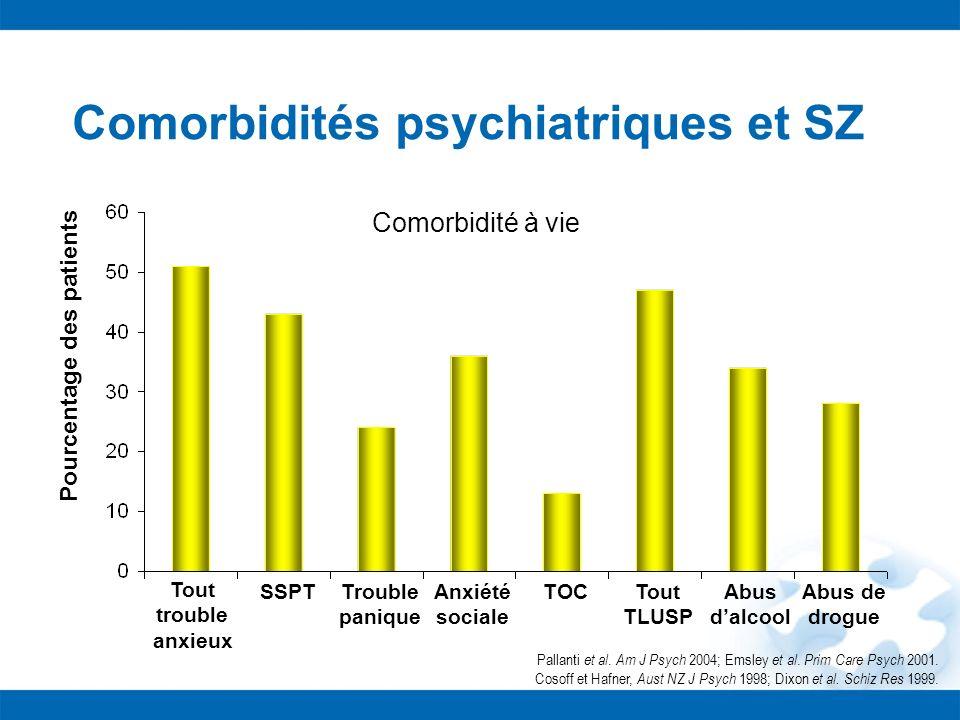 Comorbidités psychiatriques et SZ Comorbidité à vie Pourcentage des patients Tout trouble anxieux SSPTTrouble panique Anxiété sociale TOCTout TLUSP Ab