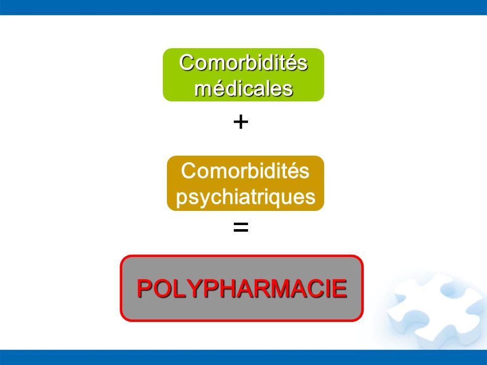 POLYPHARMACIE Comorbidités médicales Comorbidités psychiatriques + =