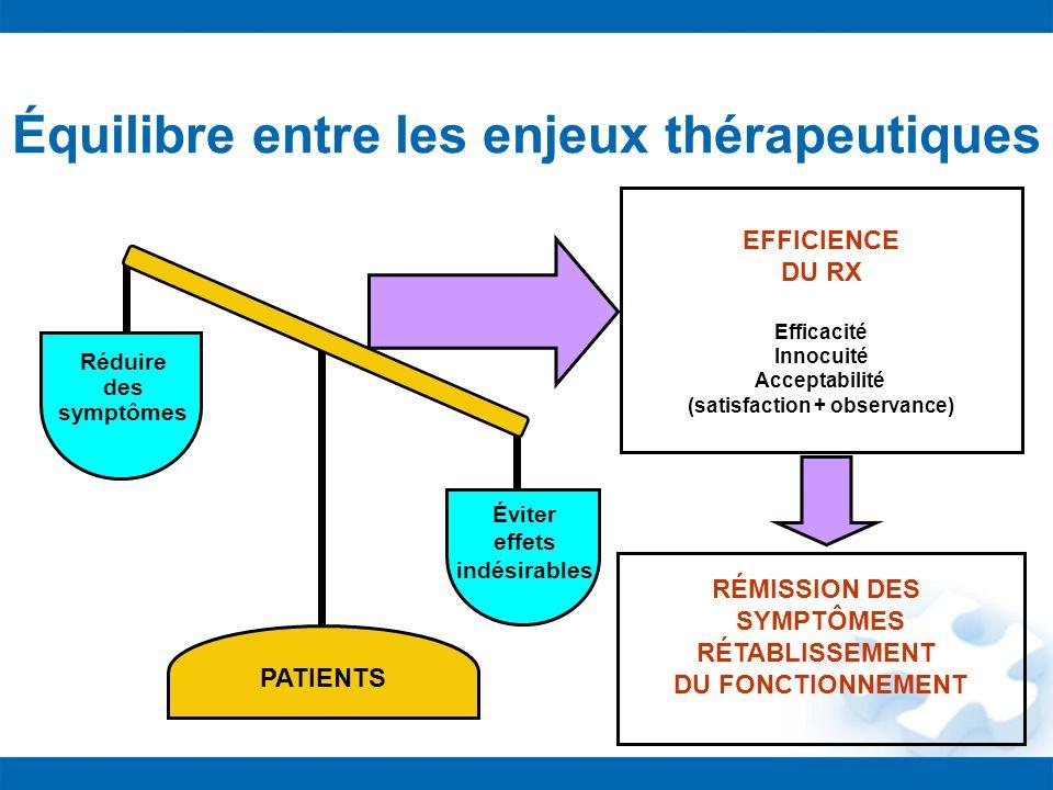 Équilibre entre les enjeux thérapeutiques EFFICIENCE DU RX Efficacité Innocuité Acceptabilité (satisfaction + observance) Réduire des symptômes Éviter