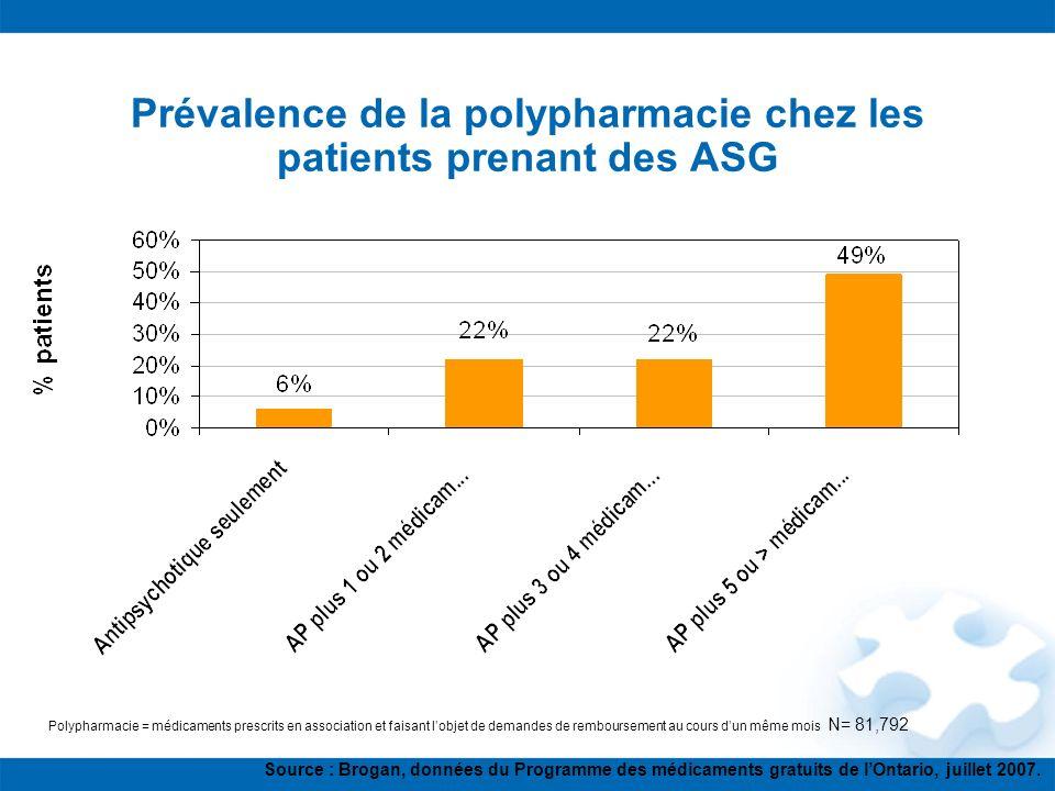 Polypharmacie = médicaments prescrits en association et faisant lobjet de demandes de remboursement au cours dun même mois N= 81,792 Prévalence de la
