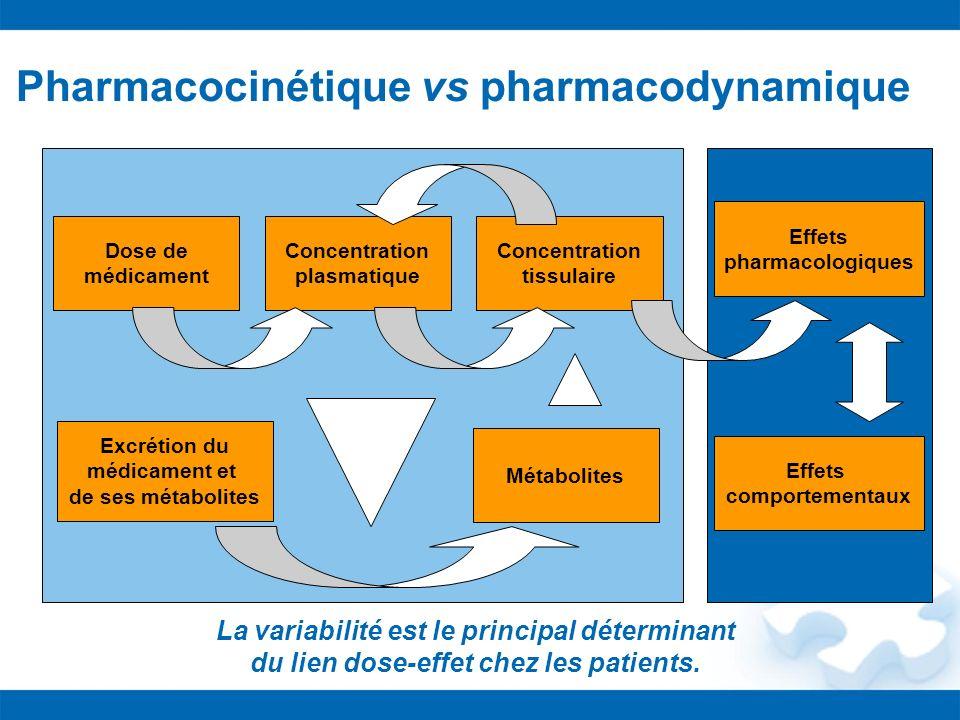 Pharmacocinétique vs pharmacodynamique Dose de médicament Concentration plasmatique Concentration tissulaire Effets pharmacologiques Métabolites Excré