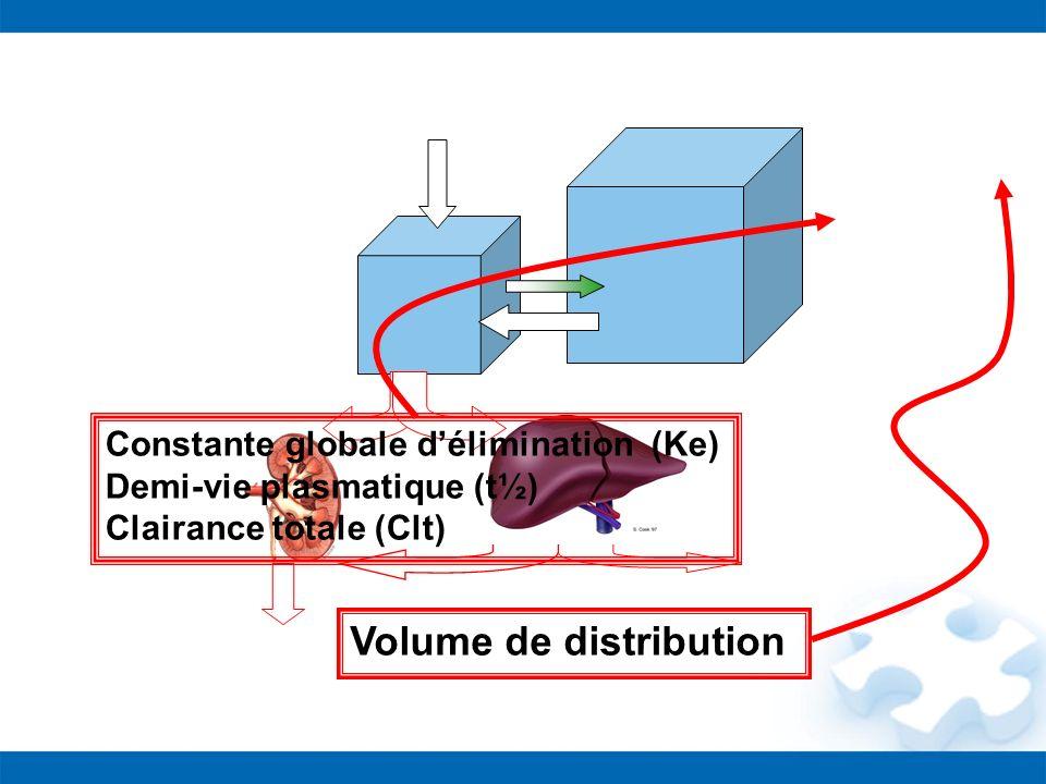 Constante globale délimination (Ke) Demi-vie plasmatique (t½) Clairance totale (Clt) Volume de distribution