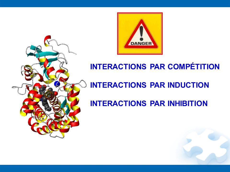 INTERACTIONS PAR COMPÉTITION INTERACTIONS PAR INDUCTION INTERACTIONS PAR INHIBITION