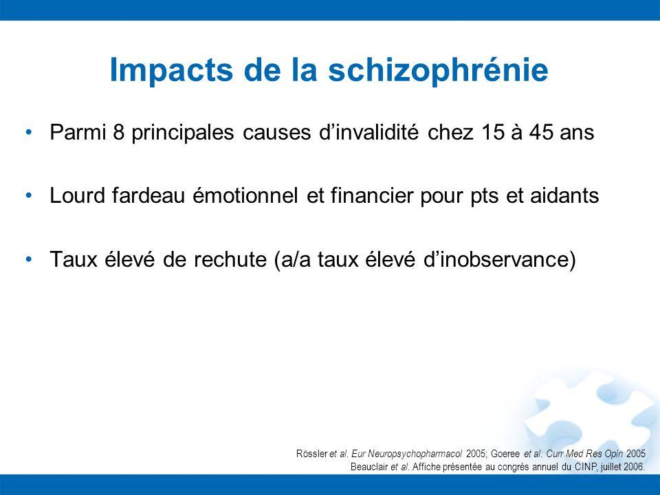 Impacts de la schizophrénie Parmi 8 principales causes dinvalidité chez 15 à 45 ans Lourd fardeau émotionnel et financier pour pts et aidants Taux éle
