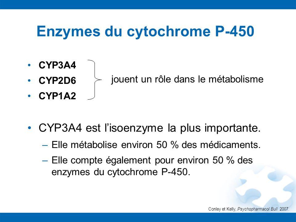 Enzymes du cytochrome P-450 CYP3A4 CYP2D6 CYP1A2 CYP3A4 est lisoenzyme la plus importante. –Elle métabolise environ 50 % des médicaments. –Elle compte