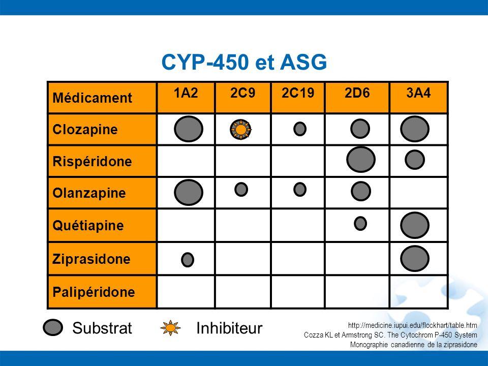 CYP-450 et ASG Médicament 1A22C92C192D63A4 Clozapine Rispéridone Olanzapine Quétiapine Ziprasidone Palipéridone Substrat http://medicine.iupui.edu/flo