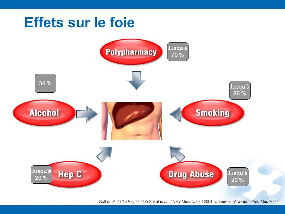 Effets sur le foie Goff et al. J Clin Psych 2005 Sokal et al. J Nerv Ment Disord 2004. Carney et al. J Gen Intern Med 2006. Jusquà 20 % Jusquà 85 % Ju