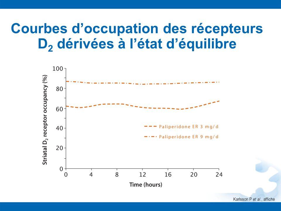 Karlsson P et al., affiche Courbes doccupation des récepteurs D 2 dérivées à létat déquilibre