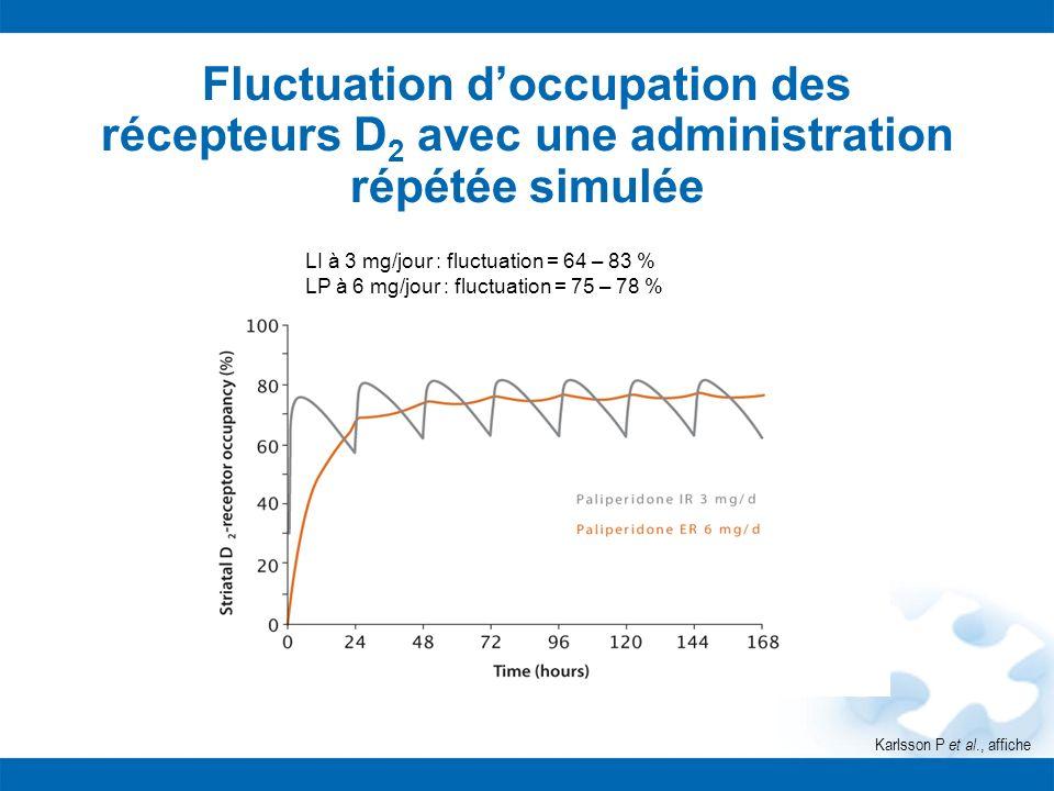 Fluctuation doccupation des récepteurs D 2 avec une administration répétée simulée Karlsson P et al., affiche LI à 3 mg/jour : fluctuation = 64 – 83 %