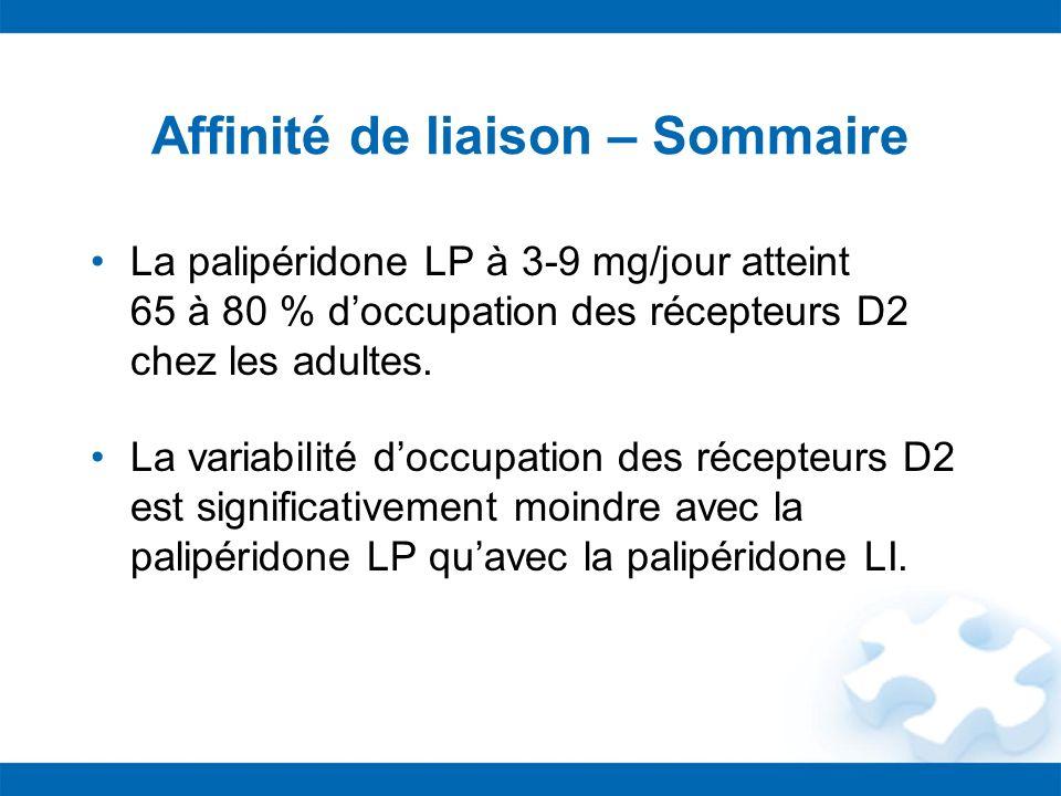 Affinité de liaison – Sommaire La palipéridone LP à 3-9 mg/jour atteint 65 à 80 % doccupation des récepteurs D2 chez les adultes. La variabilité doccu