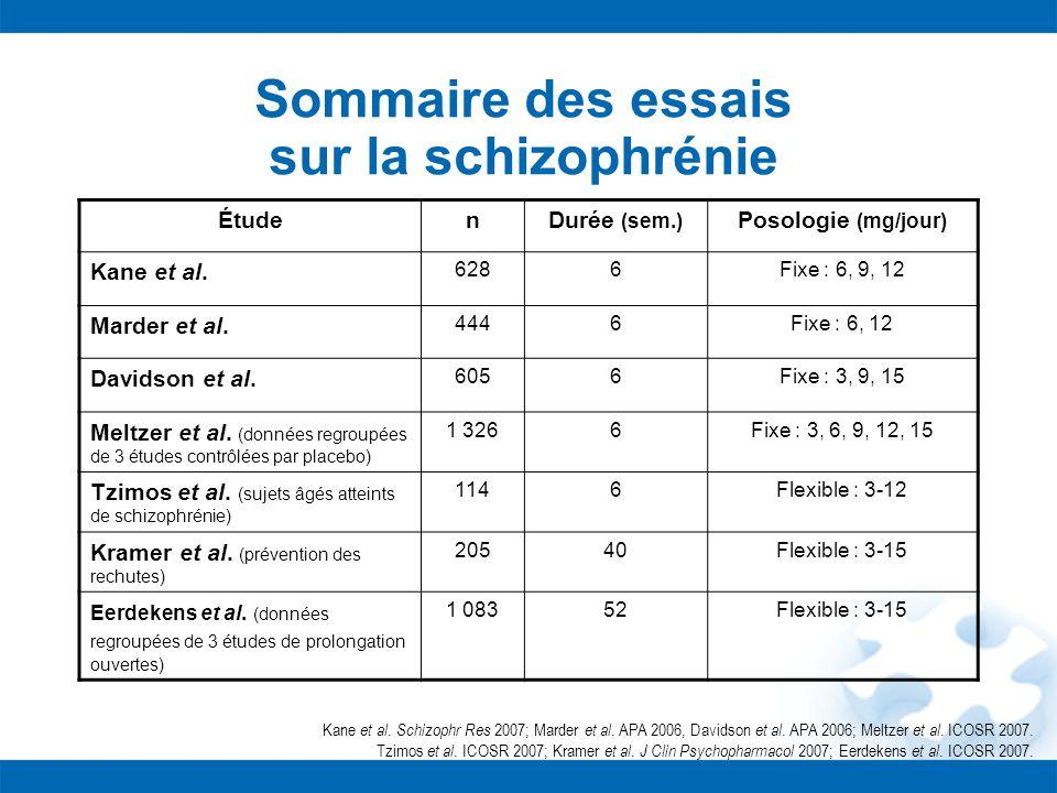 Sommaire des essais sur la schizophrénie ÉtudenDurée (sem.) Posologie (mg/jour) Kane et al. 6286Fixe : 6, 9, 12 Marder et al. 4446Fixe : 6, 12 Davidso
