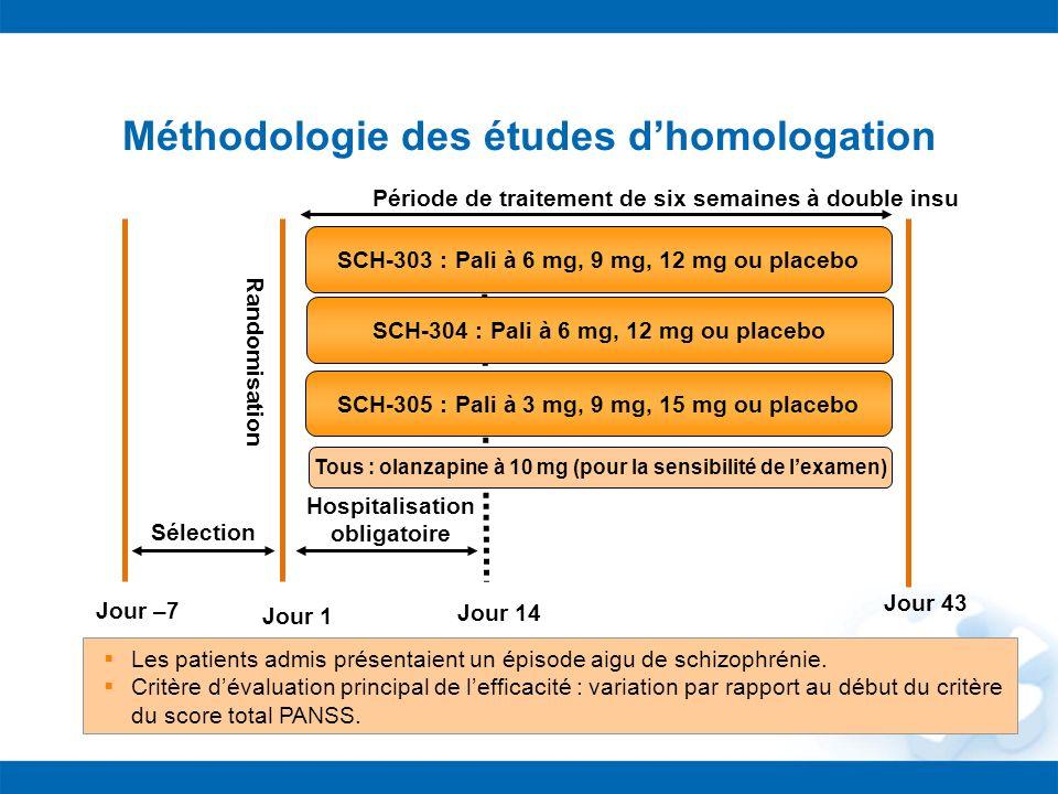 Jour –7 Jour 1 Jour 14 Hospitalisation obligatoire Sélection SCH-303 : Pali à 6 mg, 9 mg, 12 mg ou placebo Tous : olanzapine à 10 mg (pour la sensibil