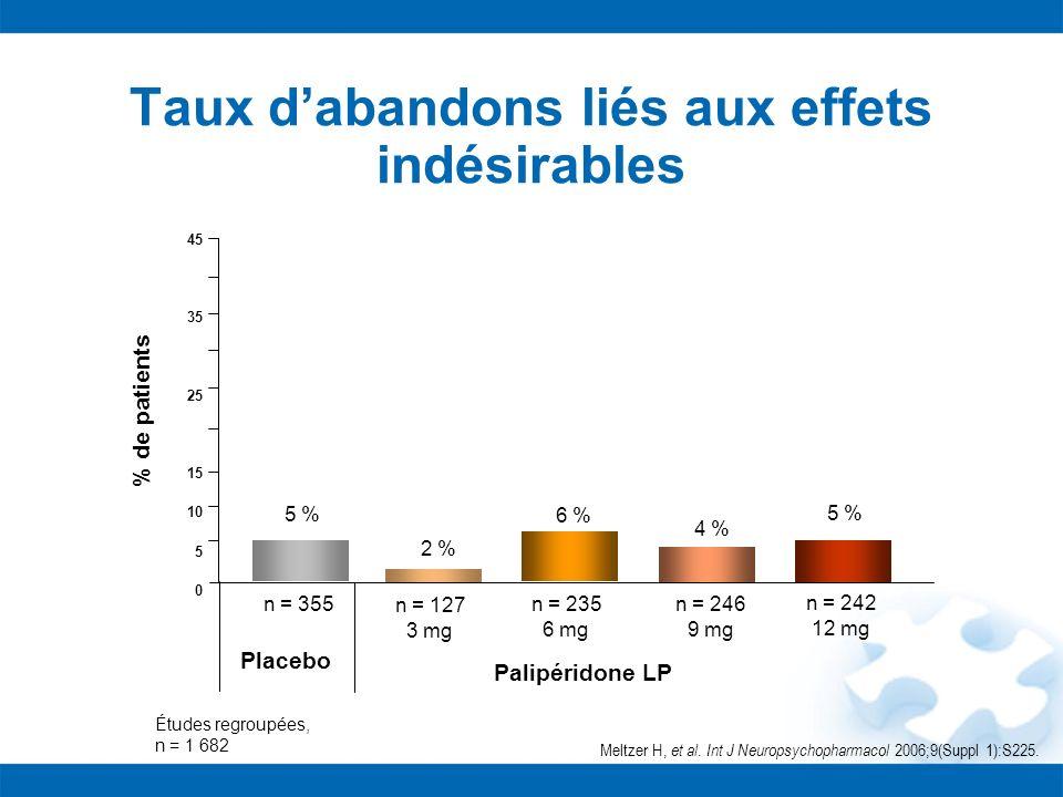 Taux dabandons liés aux effets indésirables Études regroupées, n = 1 682 45 35 25 15 10 5 0 % de patients Placebo Palipéridone LP n = 355 n = 127 3 mg