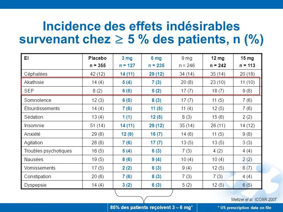 Incidence des effets indésirables survenant chez 5 % des patients, n (%) EIPlacebo n = 355 3 mg n = 127 6 mg n = 235 9 mg n = 246 12 mg n = 242 15 mg