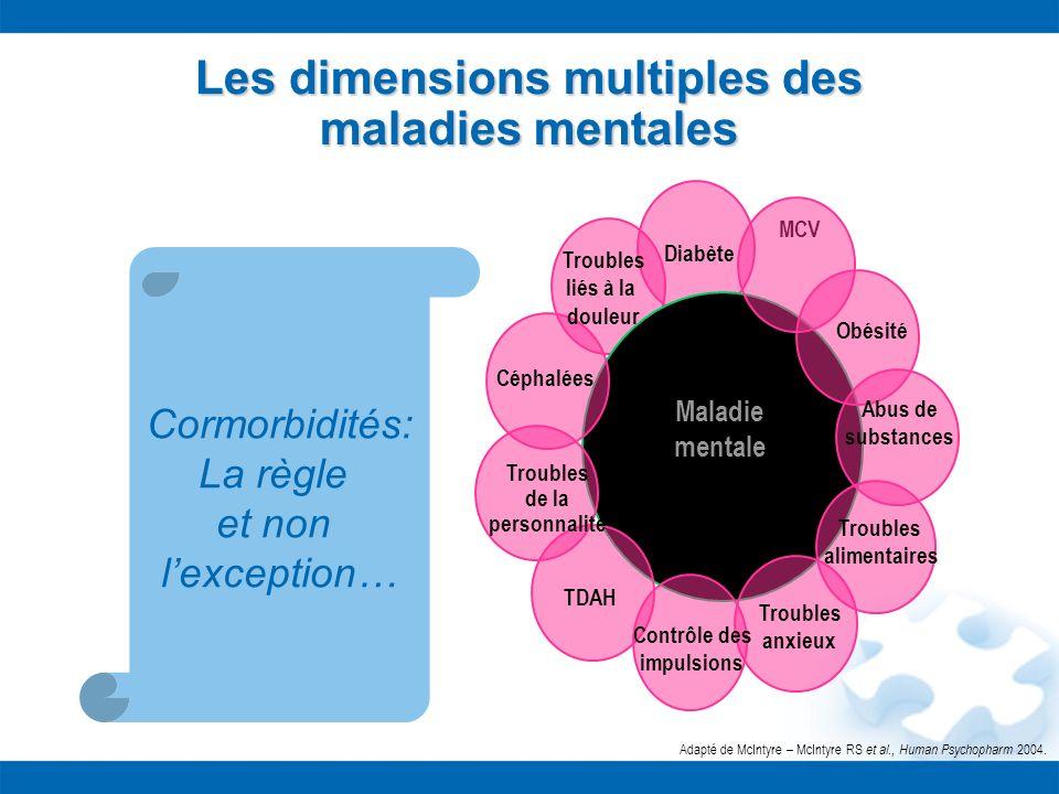 Les dimensions multiples des maladies mentales Contrôle des impulsions TDAH Troubles de la personnalité Céphalées Troubles anxieux Maladie mentale Tro