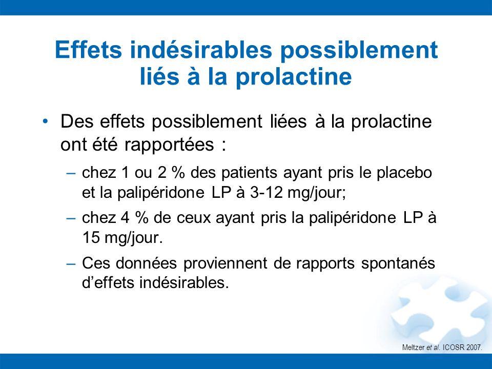 Effets indésirables possiblement liés à la prolactine Des effets possiblement liées à la prolactine ont été rapportées : –chez 1 ou 2 % des patients a