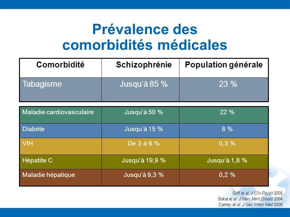 23 %Jusquà 85 %Tabagisme Population généraleSchizophrénieComorbidité Goff et al. J Clin Psych 2005. Sokal et al. J Nerv Ment Disord 2004. Carney et al