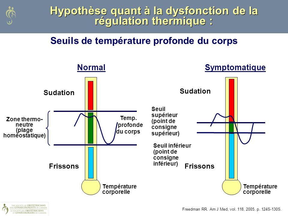 Hypothèse quant à la dysfonction de la régulation thermique : Symptomatique Freedman RR. Am J Med, vol. 118, 2005, p. 124S-130S. Seuil supérieur (poin