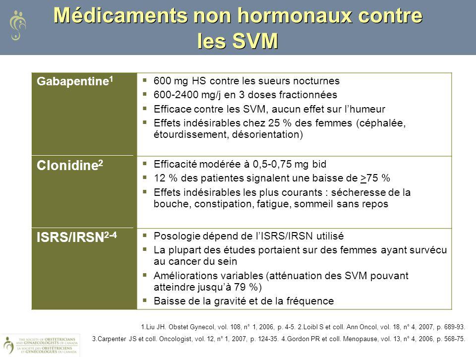 Médicaments non hormonaux contre les SVM Gabapentine 1 600 mg HS contre les sueurs nocturnes 600-2400 mg/j en 3 doses fractionnées Efficace contre les
