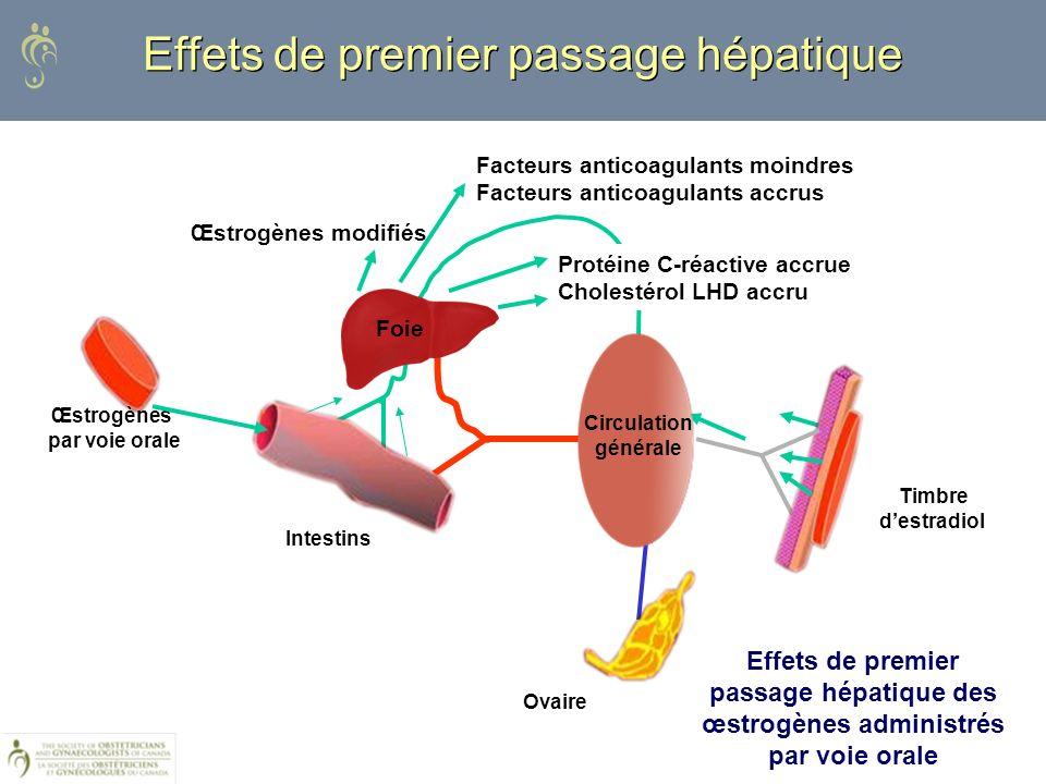 Œstrogènes par voie orale Intestins Ovaire Timbre destradiol Effets de premier passage hépatique Œstrogènes modifiés Facteurs anticoagulants moindres