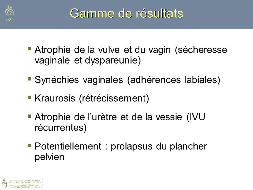 Atrophie de la vulve et du vagin (sécheresse vaginale et dyspareunie) Synéchies vaginales (adhérences labiales) Kraurosis (rétrécissement) Atrophie de