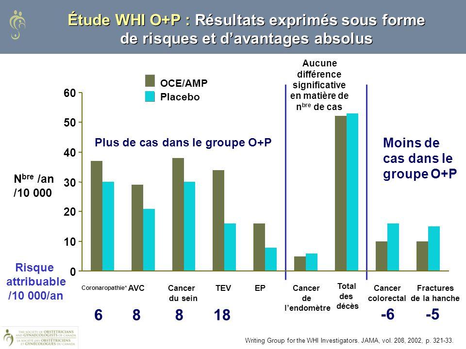 Étude WHI O+P : Résultats exprimés sous forme de risques et davantages absolus Risque attribuable /10 000/an Cancer colorectal Cancer de lendomètre N