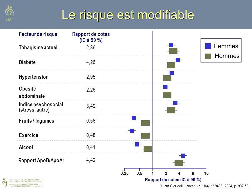 Le risque est modifiable 4,42 Rapport ApoB/ApoA1 0,41 Alcool 0,48 Exercice 0,58 Fruits / légumes 3,49 Indice psychosocial (stress, autre) 2,26 Obésité