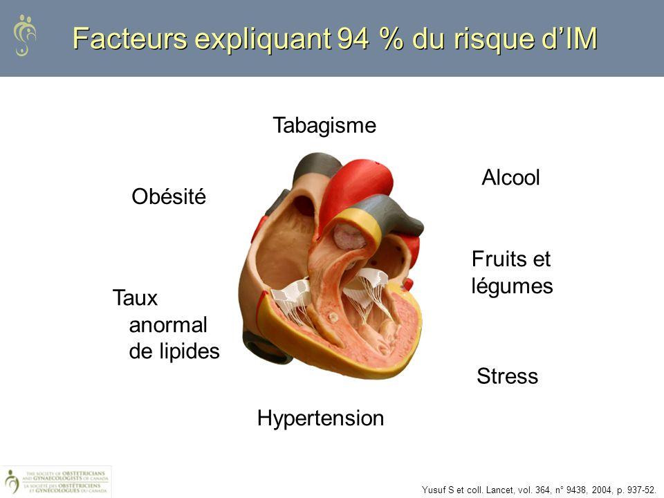 Taux anormal de lipides Tabagisme Obésité Hypertension Stress Alcool Fruits et légumes Facteurs expliquant 94 % du risque dIM Yusuf S et coll. Lancet,