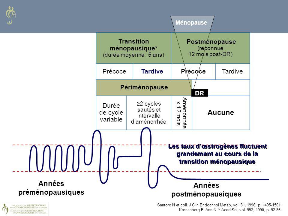 Transition ménopausique * (durée moyenne : 5 ans) Postménopause (reconnue 12 mois post-DR) PrécoceTardivePrécoceTardive Périménopause Durée de cycle v