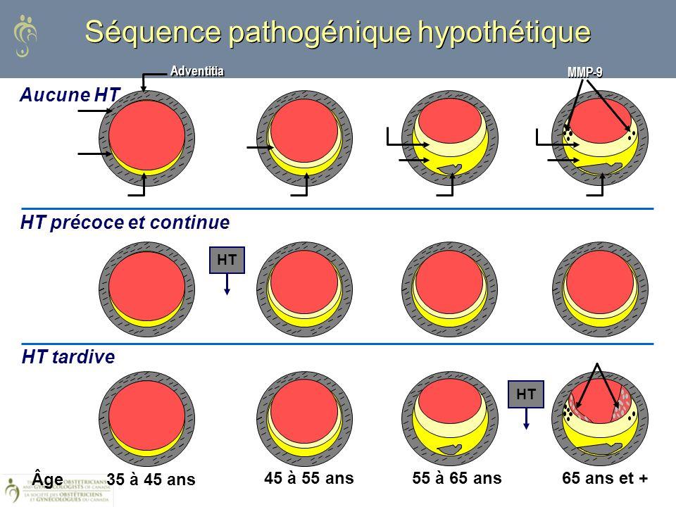 Aucune HT Séquence pathogénique hypothétique Adventitia Media Fatty Streak/Plaque Internal Elastic Lamina Necrotic Core Plaque Fibrous Cap PlaqueNecro