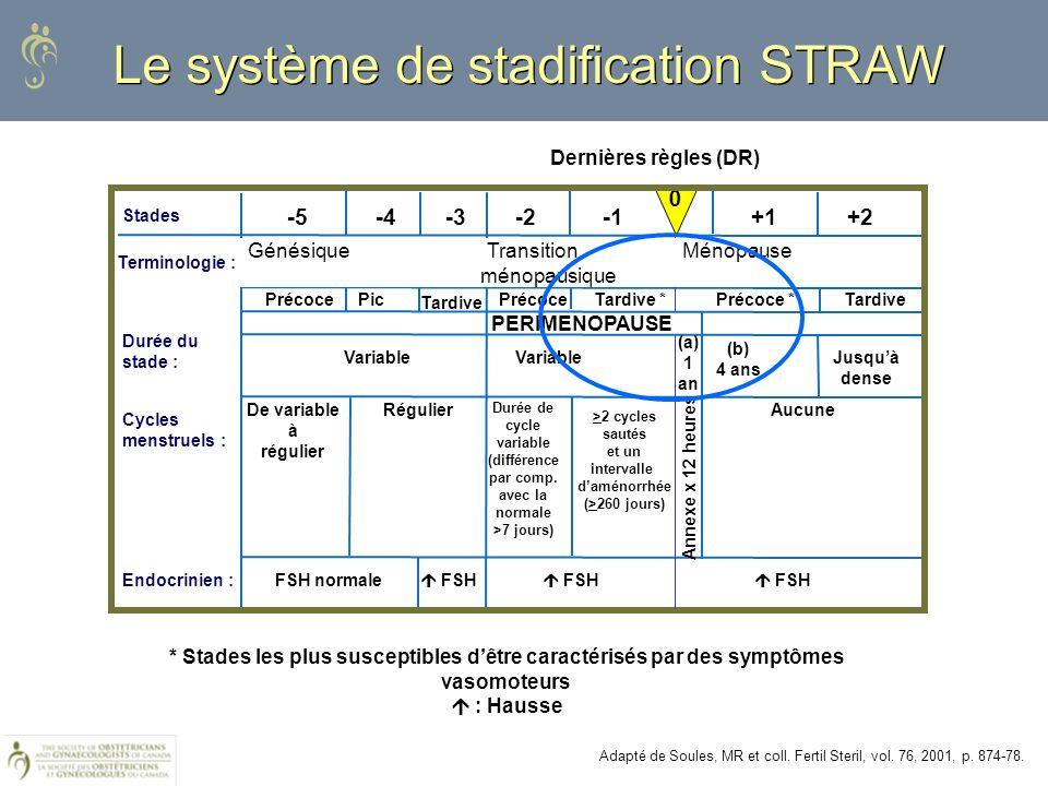 Adapté de Soules, MR et coll. Fertil Steril, vol. 76, 2001, p. 874-78. Le système de stadification STRAW * Stades les plus susceptibles dêtre caractér