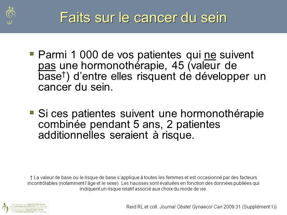 Faits sur le cancer du sein Parmi 1 000 de vos patientes qui ne suivent pas une hormonothérapie, 45 (valeur de base ) dentre elles risquent de dévelop