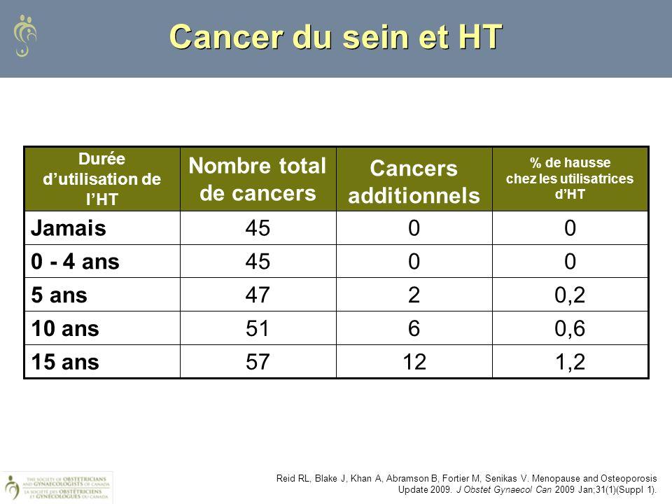 Baseline risk of breast cancer for no HRT users = 45/1000 Collaborative Reanalysis 1997 Reid RL, Blake J, Khan A, Abramson B, Fortier M, Senikas V. Me