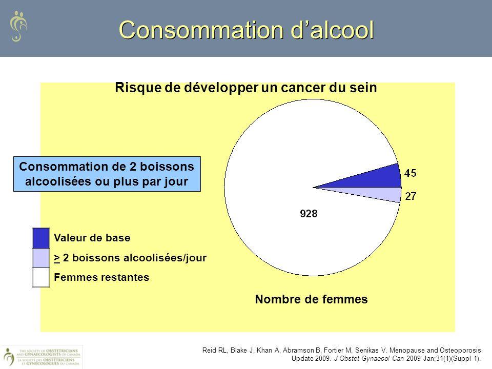Consommation dalcool Reid RL, Blake J, Khan A, Abramson B, Fortier M, Senikas V. Menopause and Osteoporosis Update 2009. J Obstet Gynaecol Can 2009 Ja