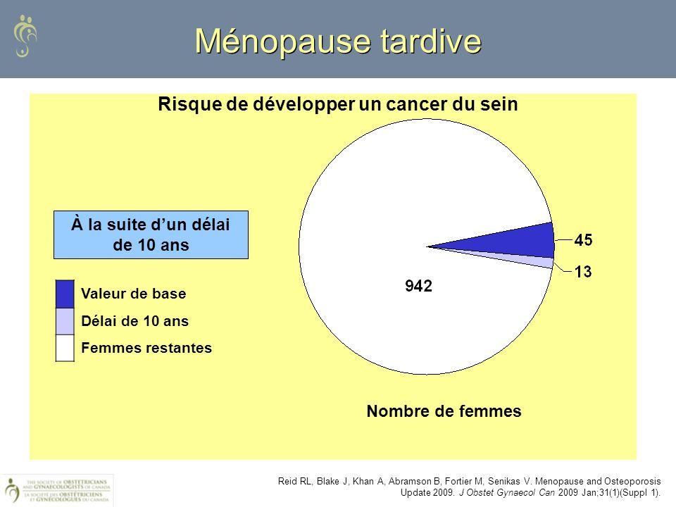 Ménopause tardive Reid RL, Blake J, Khan A, Abramson B, Fortier M, Senikas V. Menopause and Osteoporosis Update 2009. J Obstet Gynaecol Can 2009 Jan;3