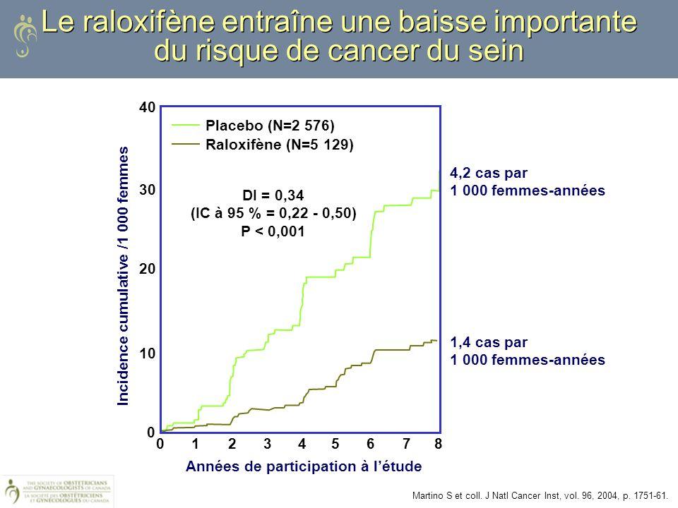 Le raloxifène entraîne une baisse importante du risque de cancer du sein Martino S et coll. J Natl Cancer Inst, vol. 96, 2004, p. 1751-61. Placebo (N=