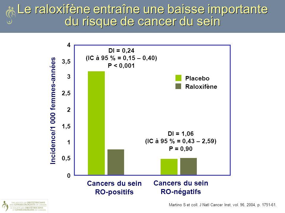 Le raloxifène entraîne une baisse importante du risque de cancer du sein Cancers du sein RO-positifs Cancers du sein RO-négatifs DI = 1,06 (IC à 95 %