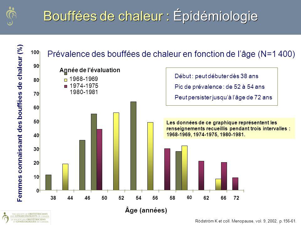 0,01 0,1 110100 Effet de lâge sur le risque CV attribuable à lHT Données issues de multiples ECR Jeunes femmes Femmes âgées Salpeter et coll.