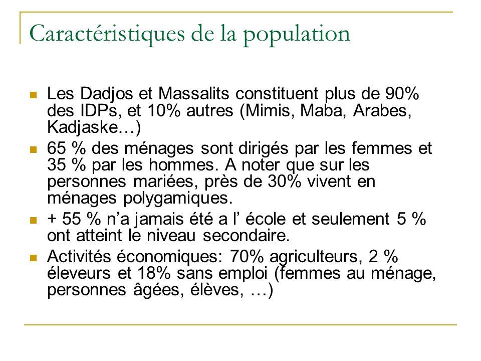 Caractéristiques de la population Les Dadjos et Massalits constituent plus de 90% des IDPs, et 10% autres (Mimis, Maba, Arabes, Kadjaske…) 65 % des mé