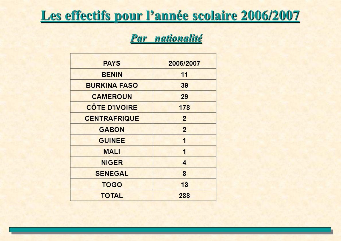 Les effectifs pour lannée scolaire 2006/2007 Par nationalité PAYS2006/2007 BENIN11 BURKINA FASO39 CAMEROUN29 CÔTE D'IVOIRE178 CENTRAFRIQUE2 GABON2 GUI